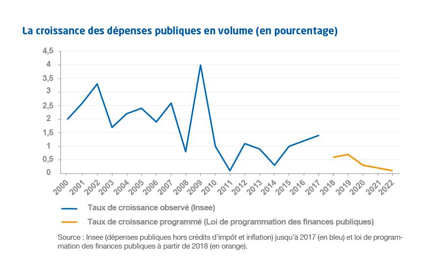 graphiques-NA73-croissance des depenses pibliques en volume