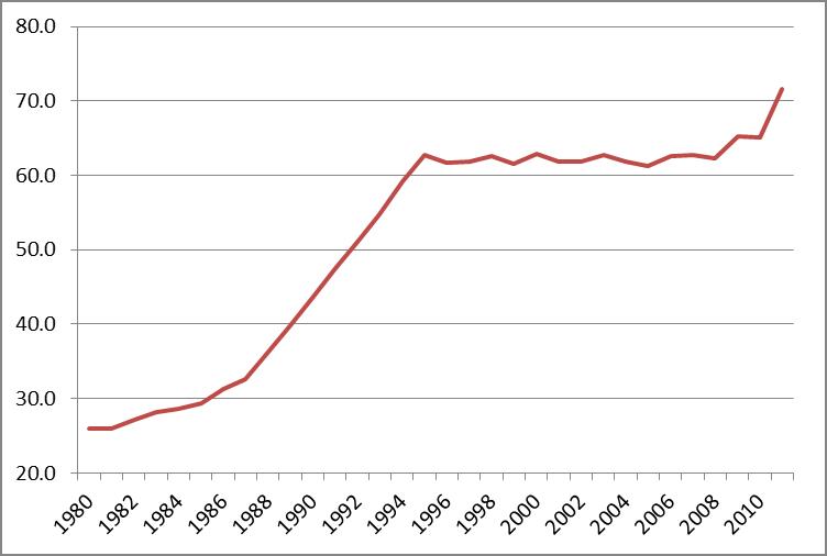 Proportion de bacheliers par génération, 1980-2011