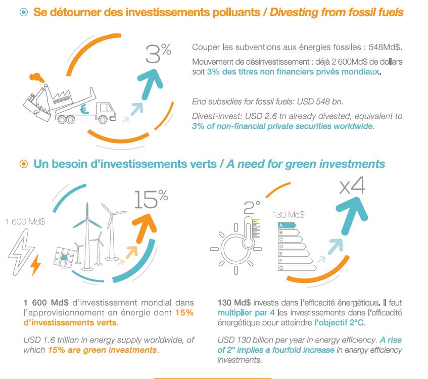 Valeur sociale des réductions d'émission