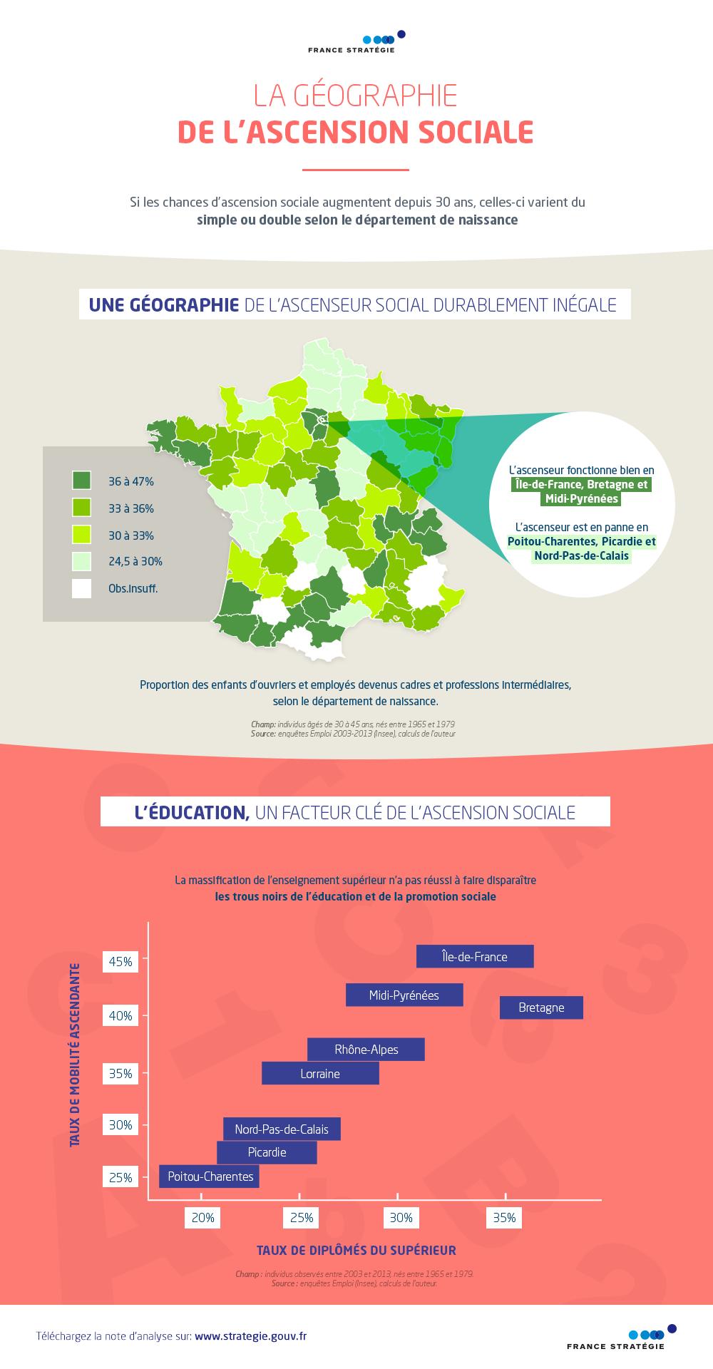 La géographie de l'ascension sociale infographie