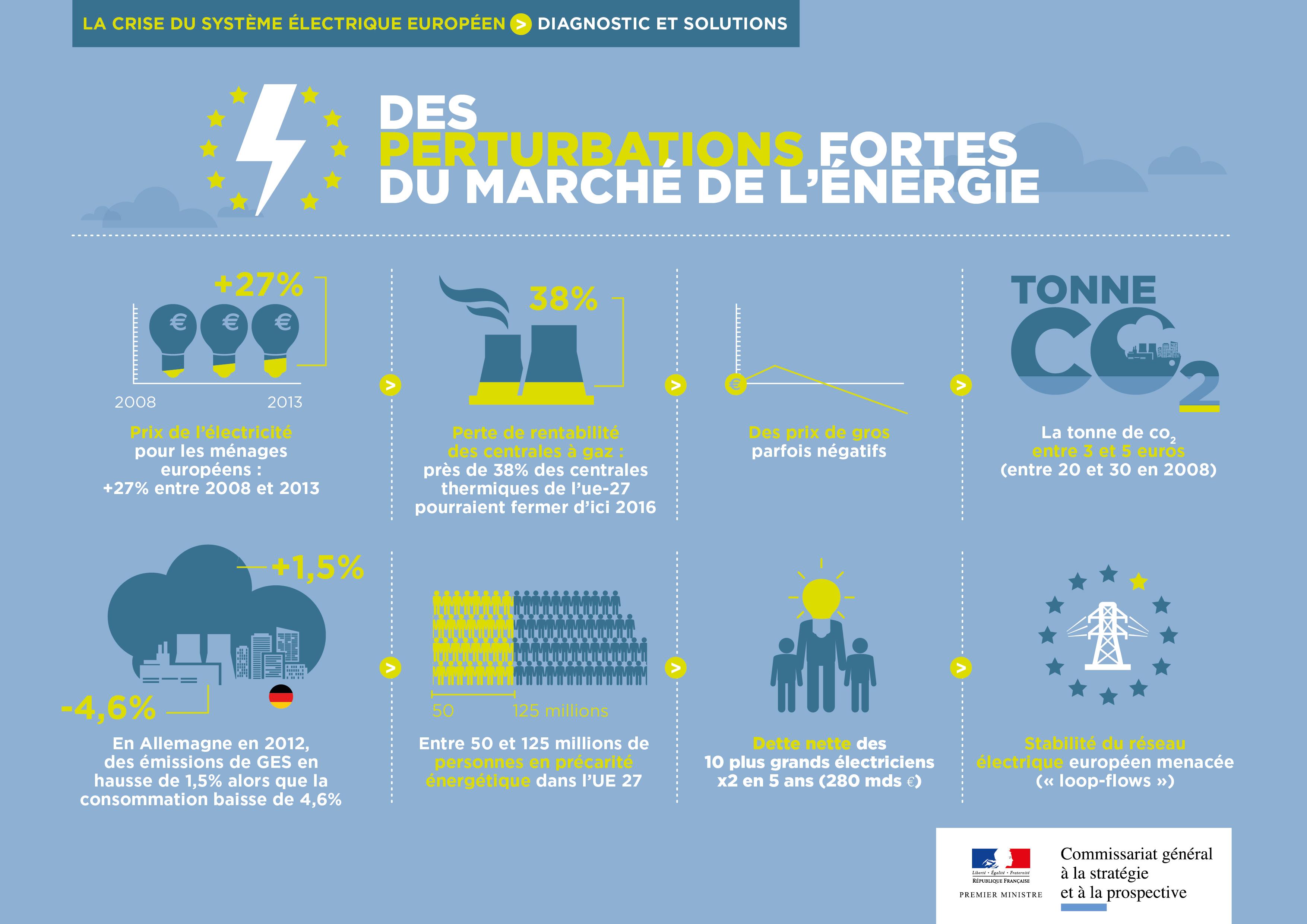 La crise du système électrique européen
