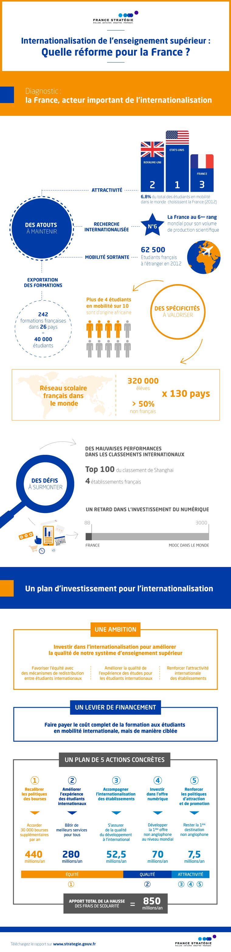 infographieinternationalisation_2v2.png