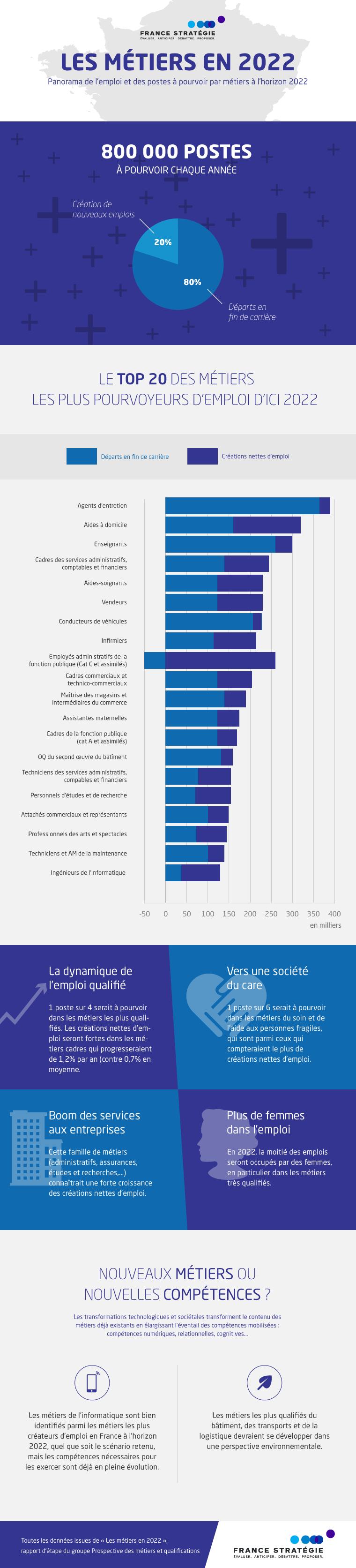 Infographie - Les métiers en 2022