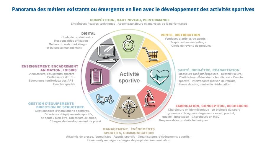 Panorama des métiers existants ou émergents en lien avec le développement des activités sportives