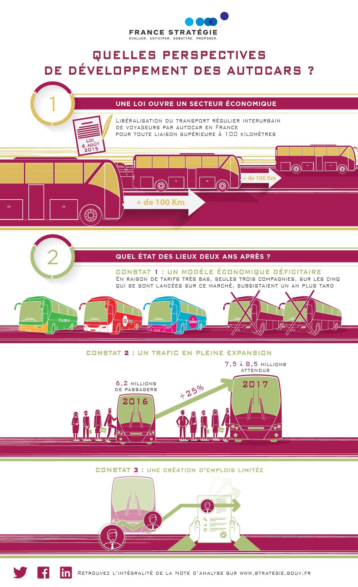 Perspectives de développement des autocars