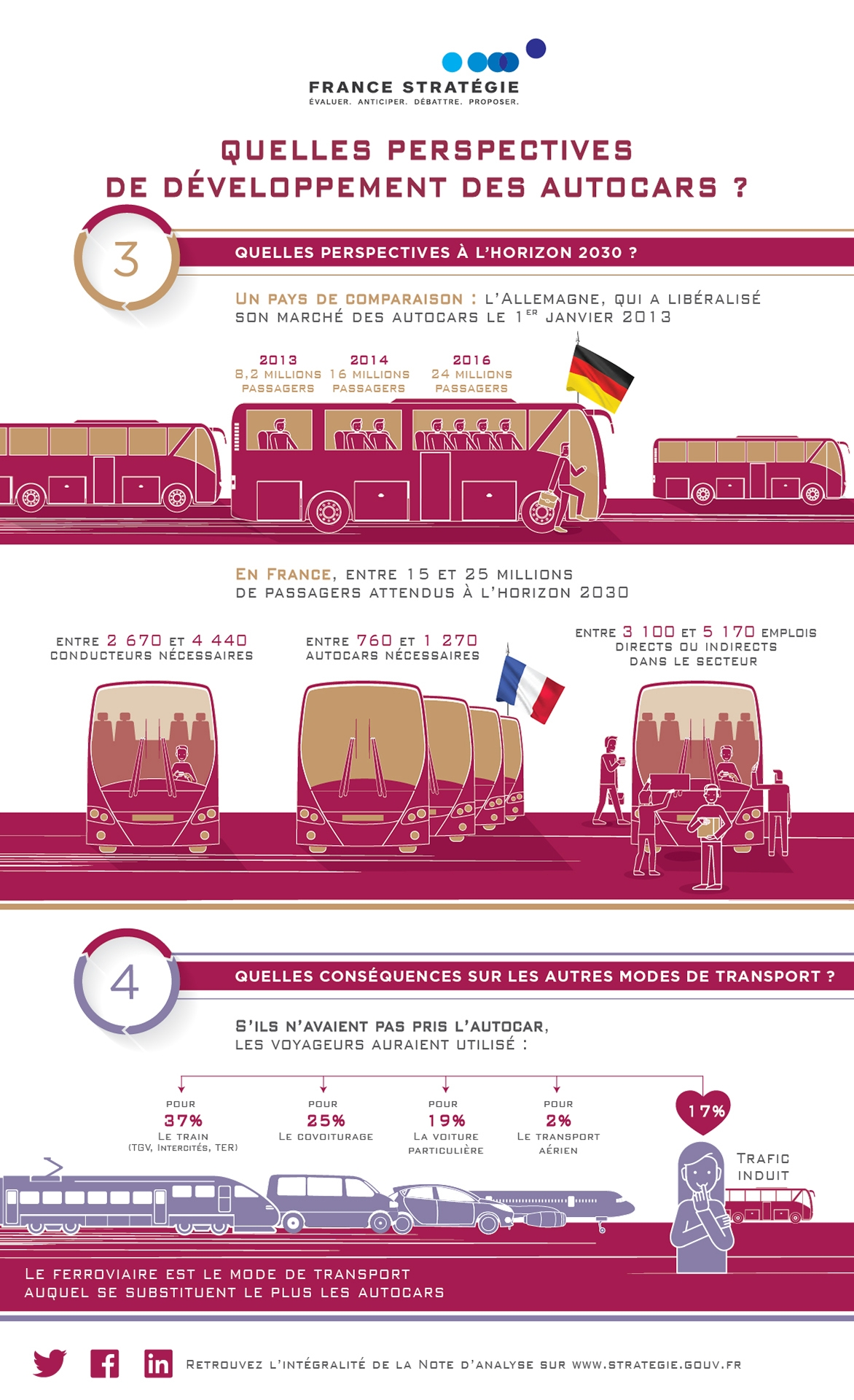 Perspectives de développement des autocars - 2