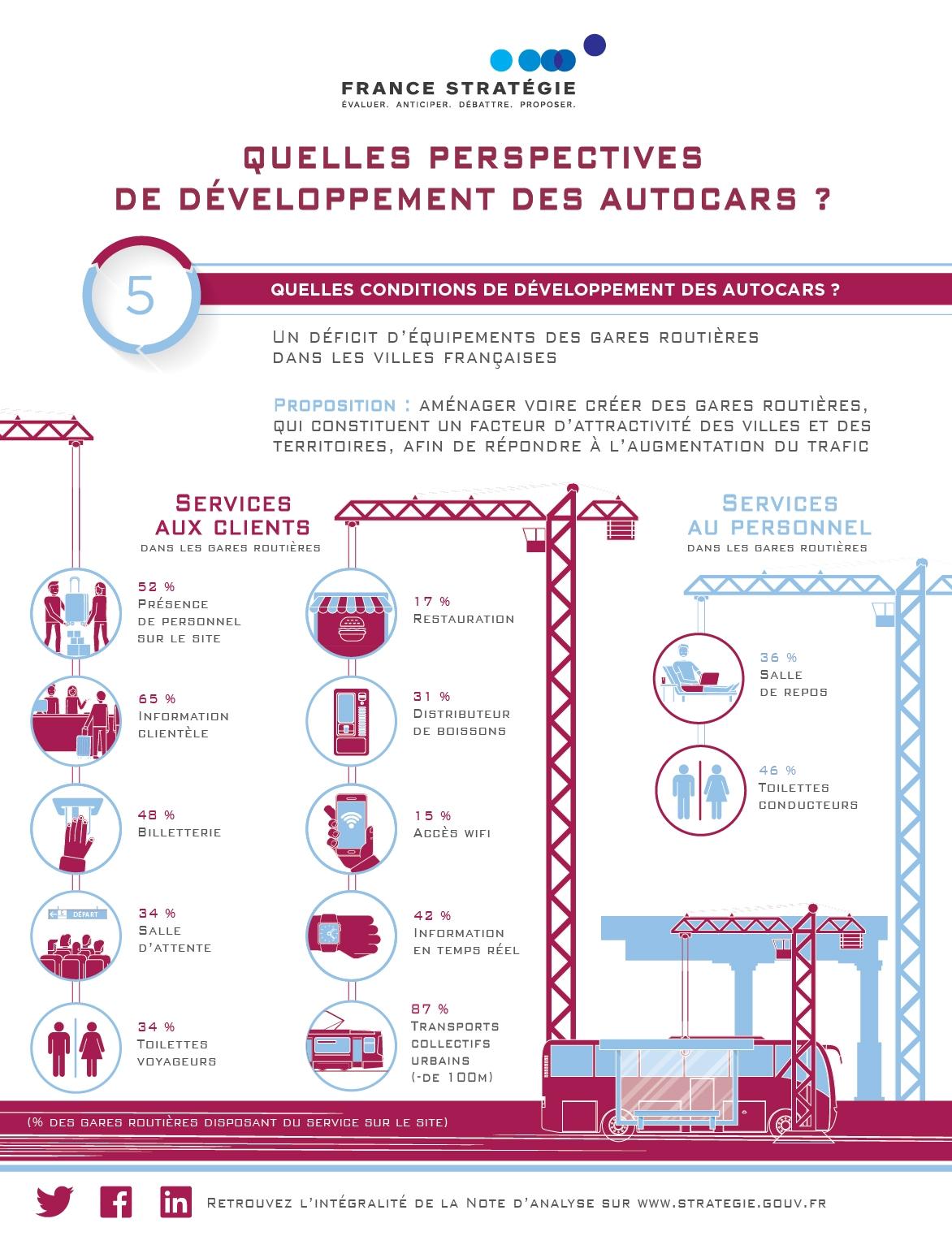 Perspectives de développement des autocars - 3