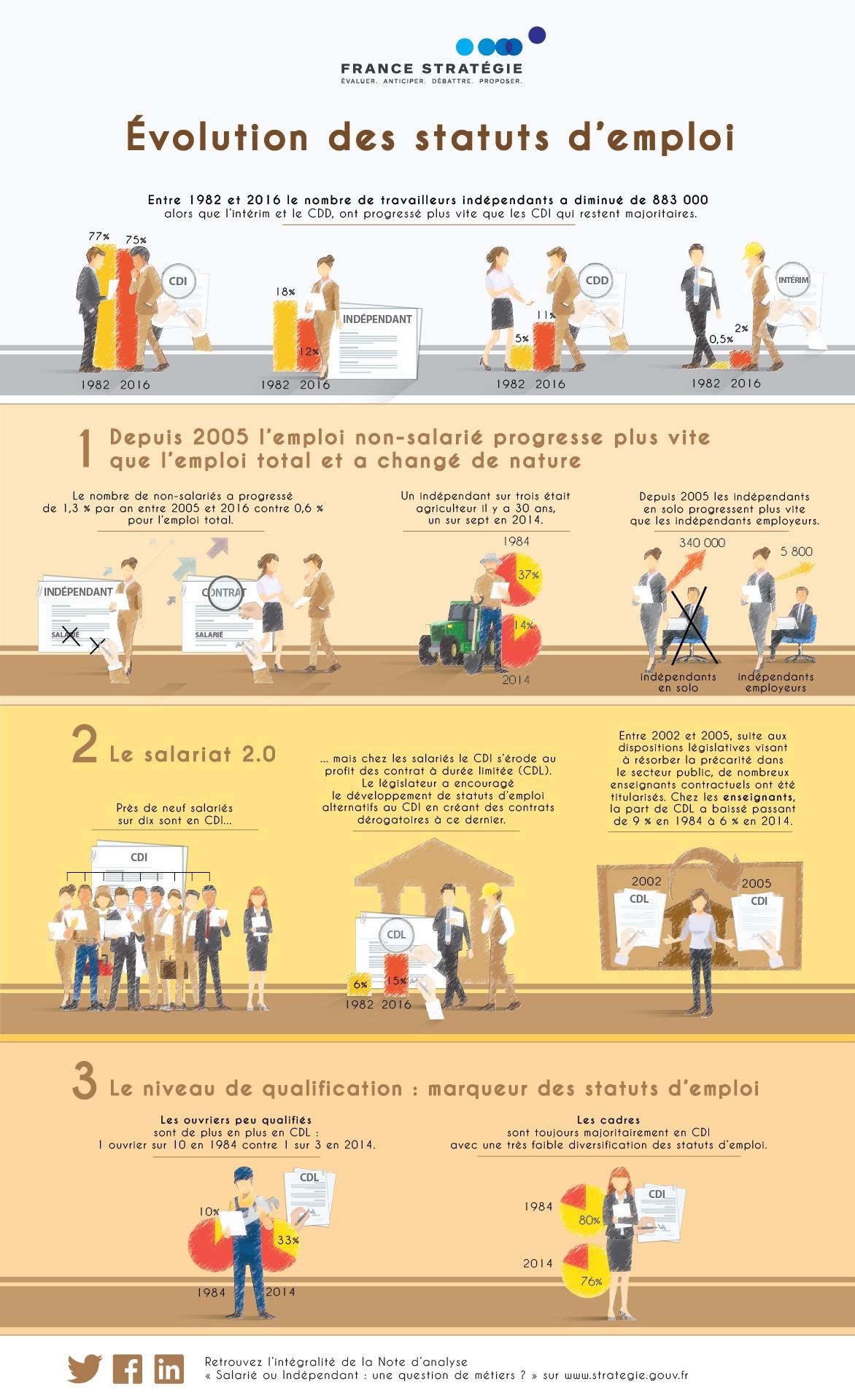 Évolution des statuts de l'emploi