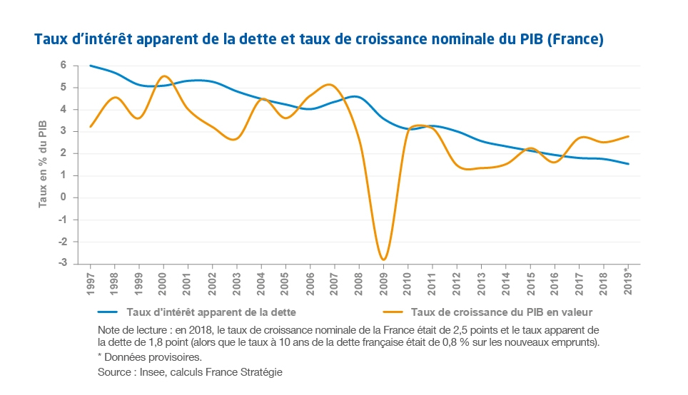 Graphique - Note d'analyse 86