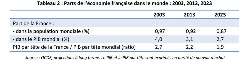 Parts de l'économie française dans le monde