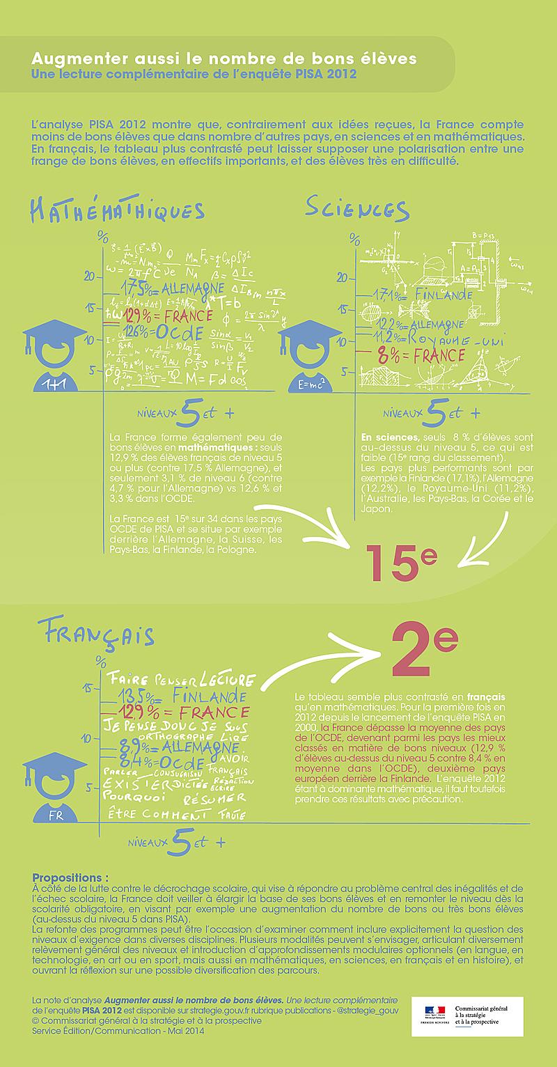Une lecture complémentaire de l'enquête PISA 2012