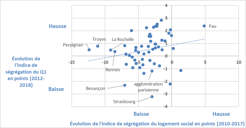 point_de_vue_-_segregation_residentielle_-_graphique_6_-_fevrier.png