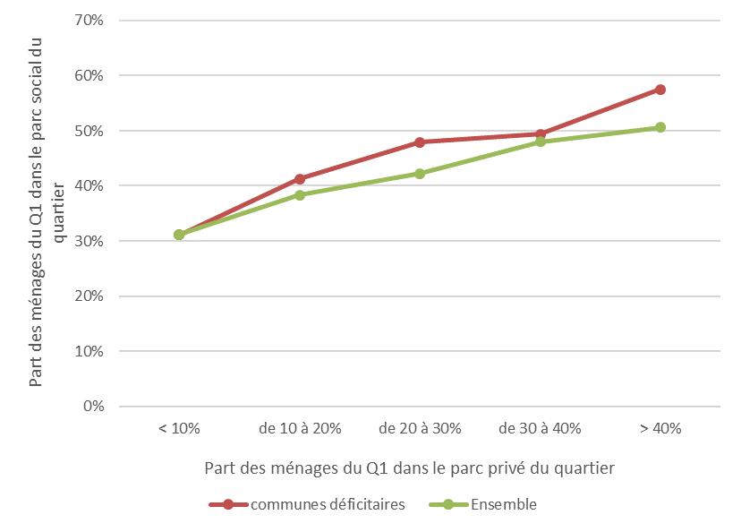 point_de_vue_-_segregation_residentielle_-_graphique_7.png