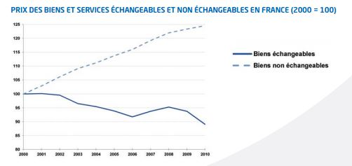 Prix des biens et services échangeables et non échangeables en France