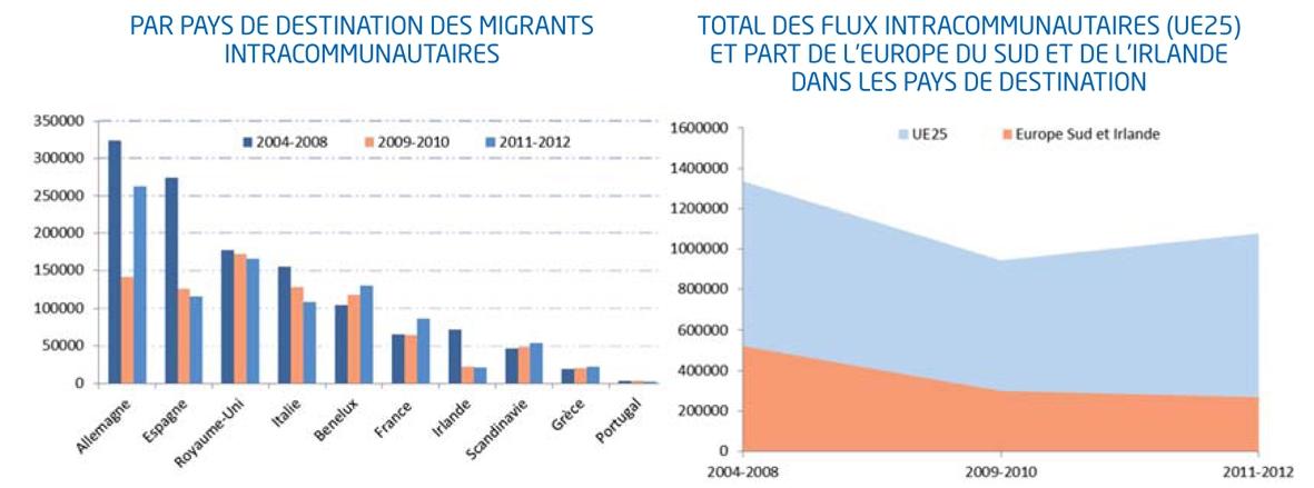 Profils migratoires européens dans la crise - Flux d'immigration intracommunautaire