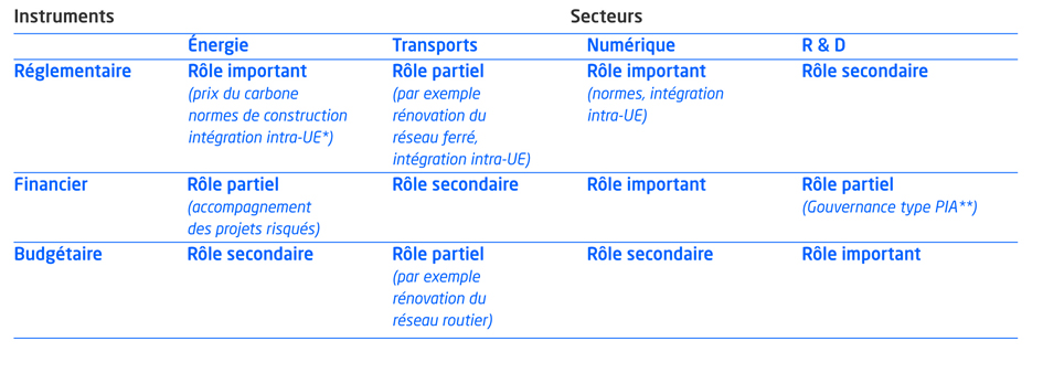 Quelle intervention pour quels secteurs ?