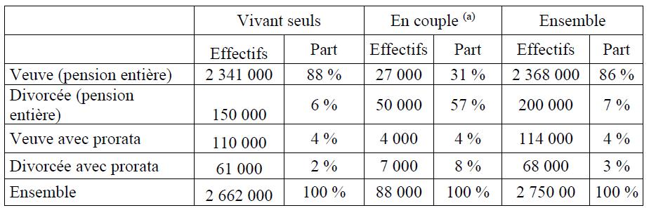 HCFEA - Pensions de réversion - Tableau 1